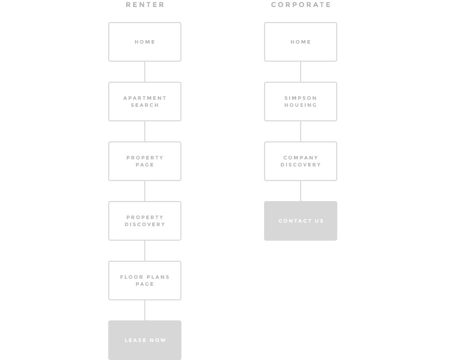 Simpson_Property_Group_UX_flow